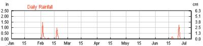 Rainfall in San Pancho, Nayarit, Mexico January 1 - July 7 2010