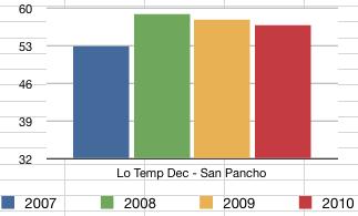 San Pancho December Low Temperatures