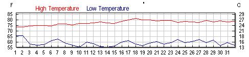 San Pancho, Nayarit, MX Temperatures - March 2011