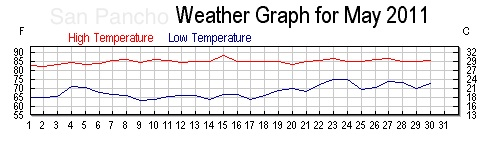 May 2011 High Temperatures