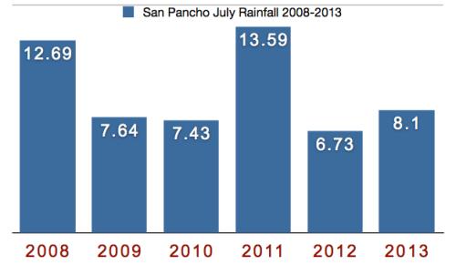 San Pancho Rain July 2008 - 2013