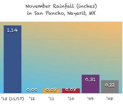 November Rain in San Pancho