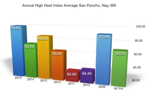 Annual_Heat_Index_SP_2015