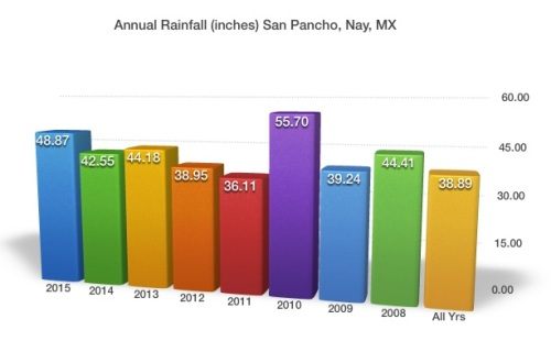 Annual_Rainfall_SP_2015